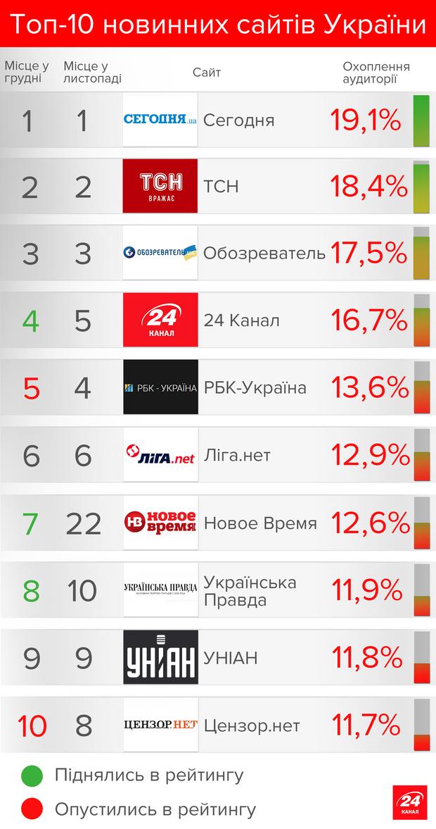 Топ 10 новостных сайтов украины бесплатный хостинг сайтов от webmani