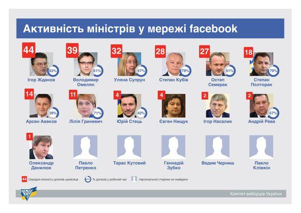 Хто з міністрів найбільш активно використовує Facebook: інфографіка