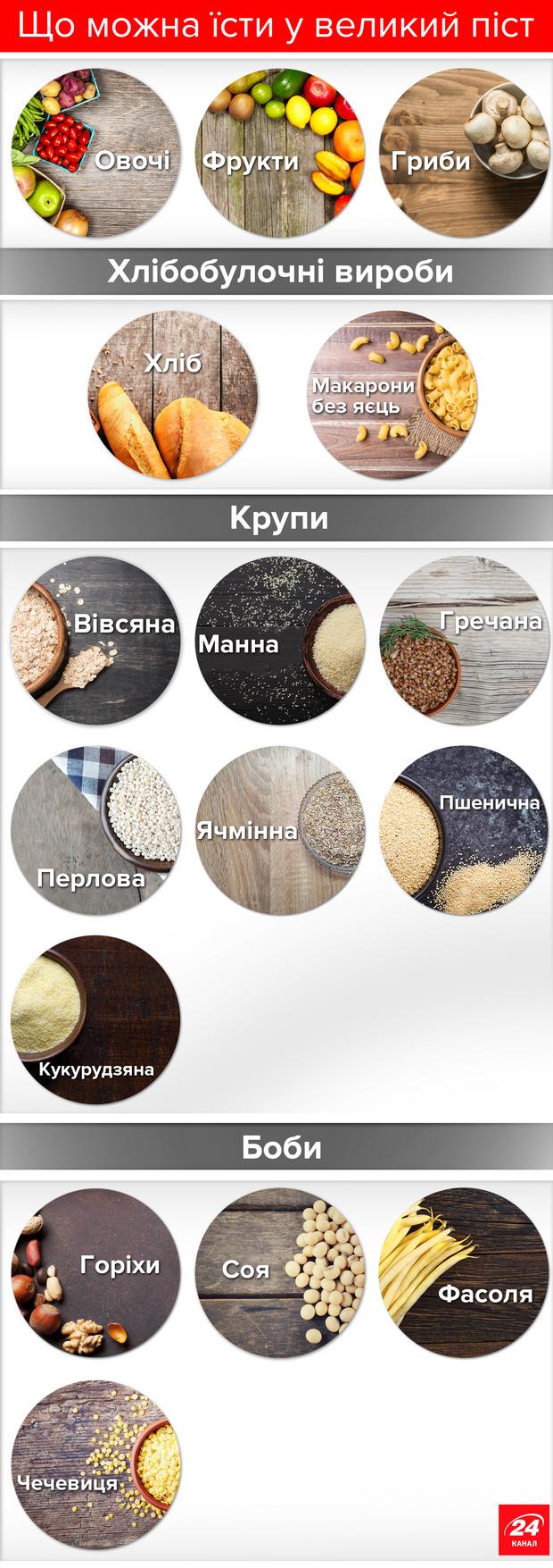 Що можна їсти у Великий піст: корисна інфографіка