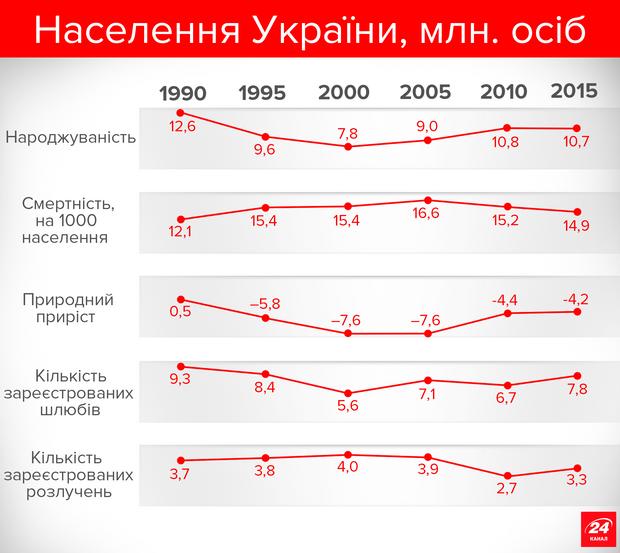Нас все менше. Статистика не тішить цифрами. Українців вже далеко не 50 мільйонів