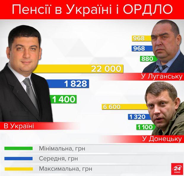 Украинских пожилых людей ждет прибавка в тысяча грн, однако невсех
