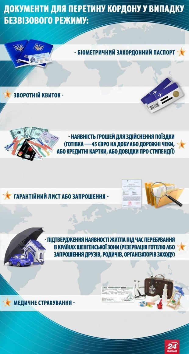 Безвіз для України 2017: які документи потрібні для в'їзду в ЄС без візи