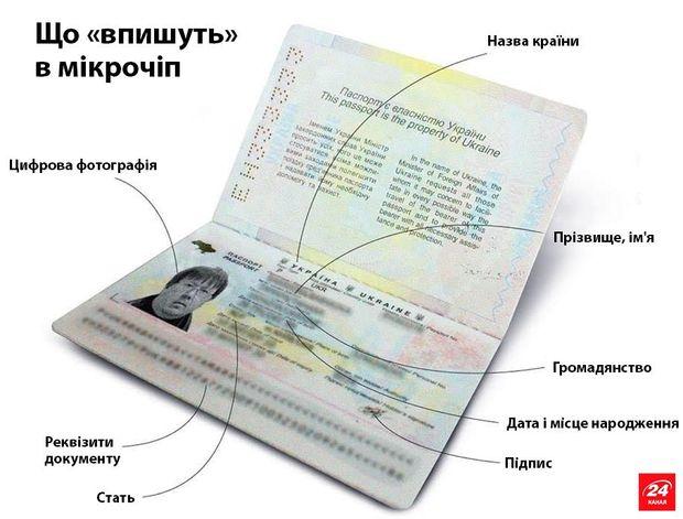 Біометричний паспорт в Україні