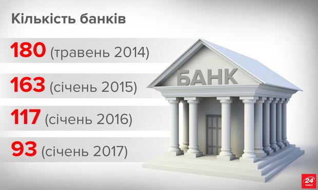 Гонтарева ліквідувала 87 банків