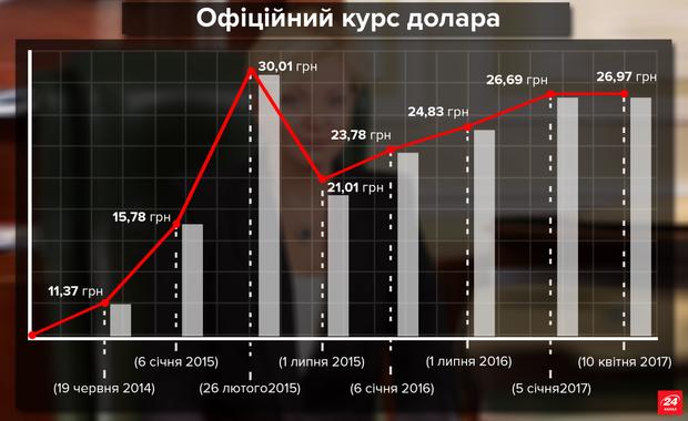 Як змінювався курс гривні щодо долара