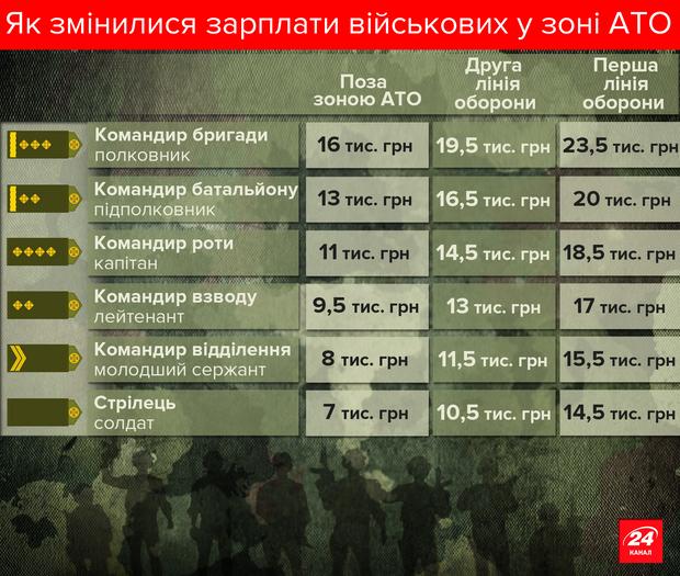 Зарплати військових у зоні АТО