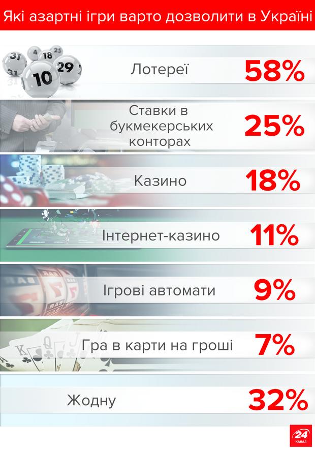 Які азартні ігри треба дозволити