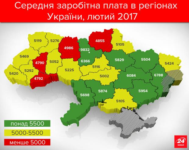 Середня зарплата в Україні у 2017 році