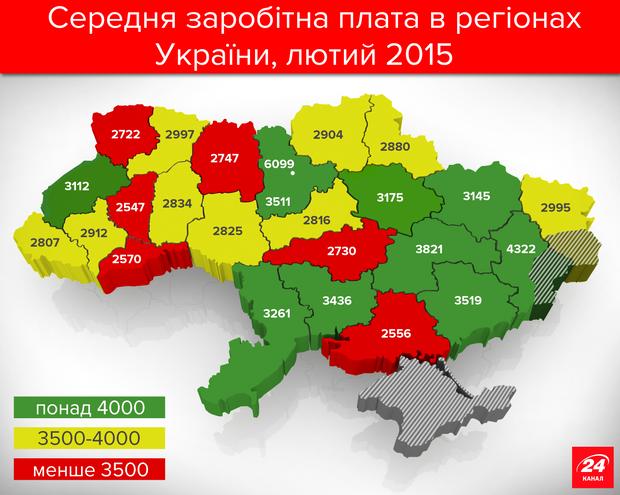 Середня зарплата в Україні у 2015 році