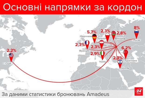 Авіаперельоти з України за кордон
