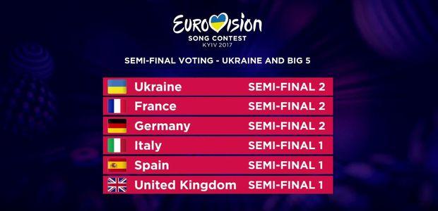 Виступ учасників на Євробаченні-2017
