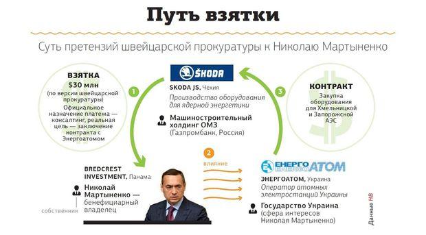 Мартыненко, скандал, коррпуция
