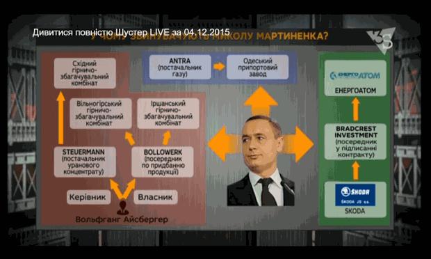 Мартыненко, скандал, коррупция
