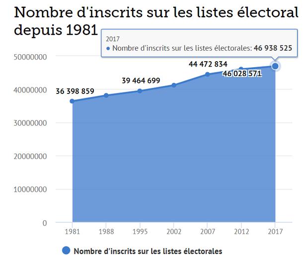На сьогодні у Франції нараховують майже 47 мільйонів виборців