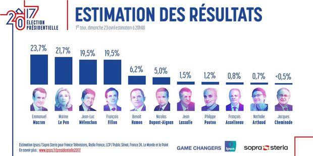 Франція, вибори, екзит-пол