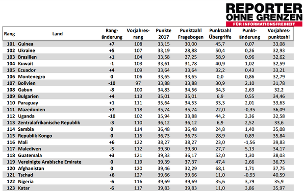 Україна піднялась в рейтингу свободи преси