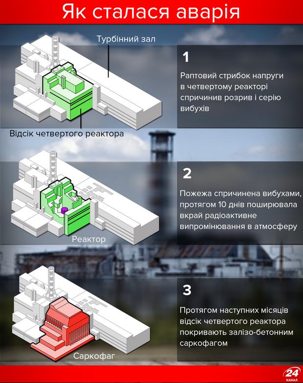 Чорнобиль: як сталася аварія