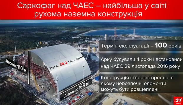 Чорнобиль. Саркофаг над четвертим реактором