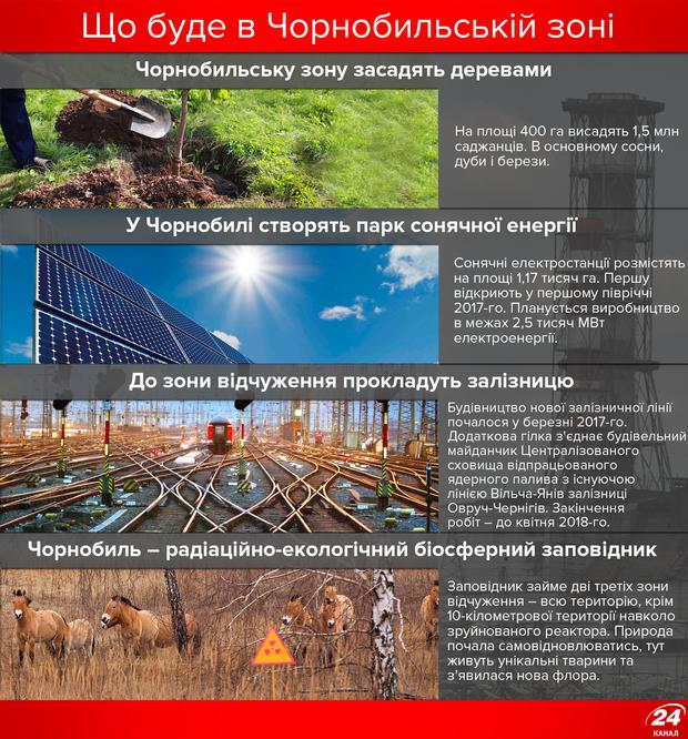Чорнобиль 2017 рік: фото