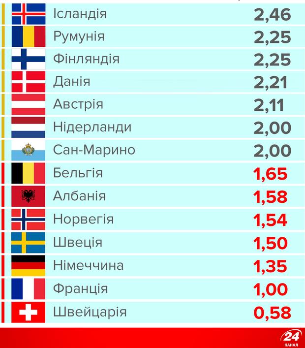 Бали Україні на Євробаченні
