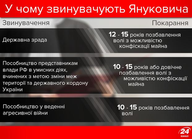 У чому звинувачують Януковича