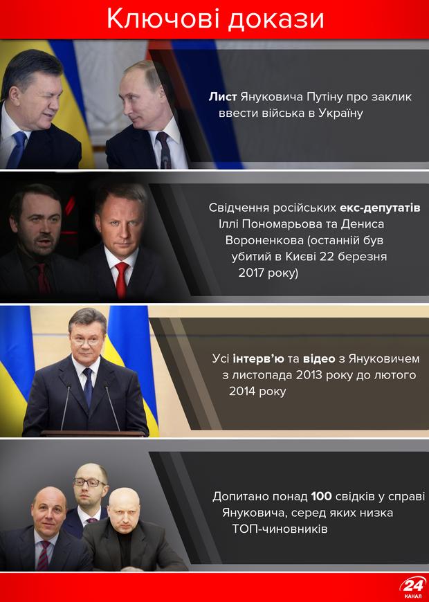 Докази у справі Януковича