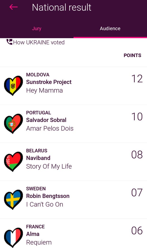Евровидение-2017: за кого голосовали украинцы