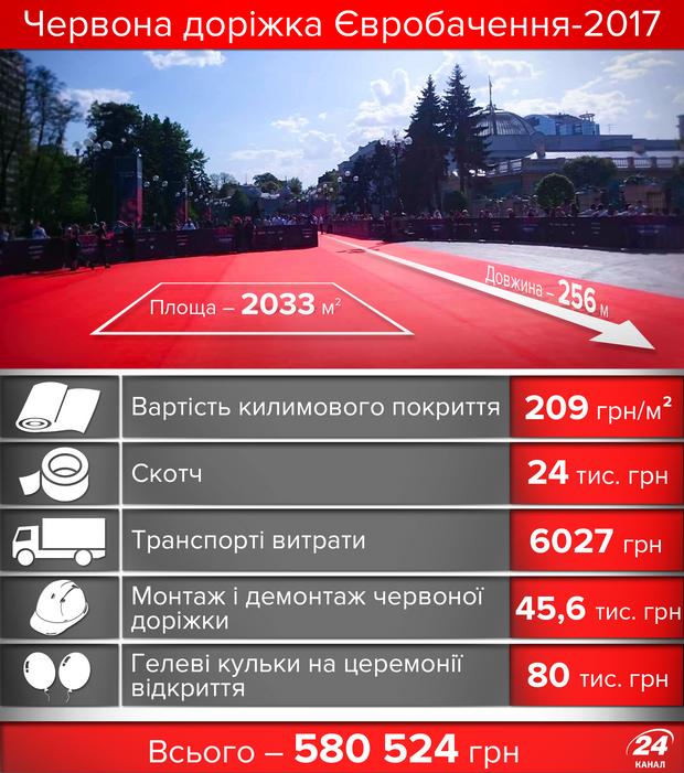Червона доріжка Євробачення-2017