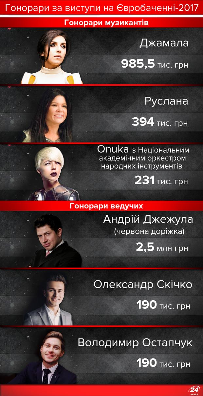 Гонорари на Євробаченні-2017