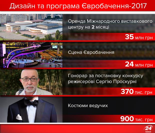 Скільки коштує сцена Євробачення-2017