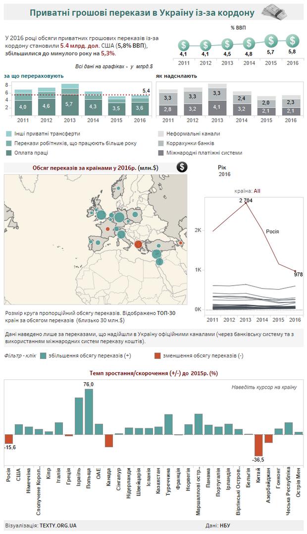 Звідки українці найчастіше отримують гроші з-закордону: інфографіка