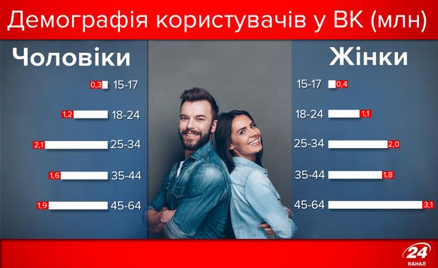 Демографія користувачів ВК
