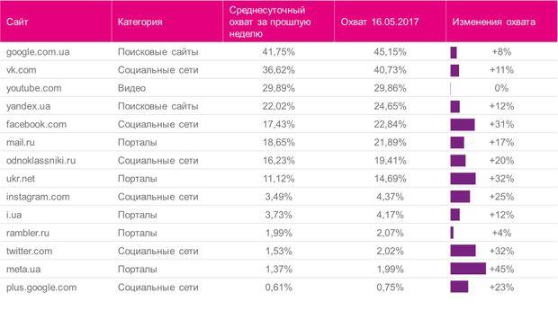 Після звістки про заборону «ВКонтакте» нечуваного успіху зазнали Facebook і Google+