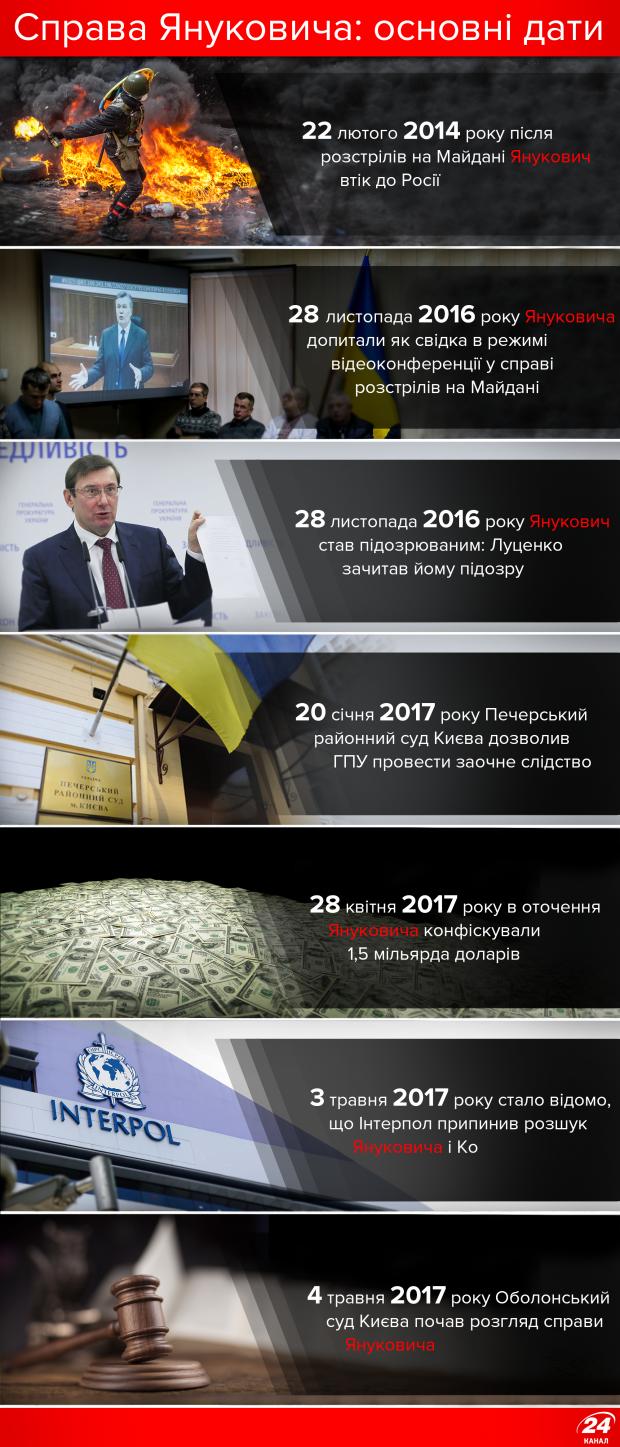 Справа Януковича: суд почався через три роки після втечі
