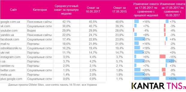 Денне охоплення українських сайтів після оголошення про заборону російських сайтів