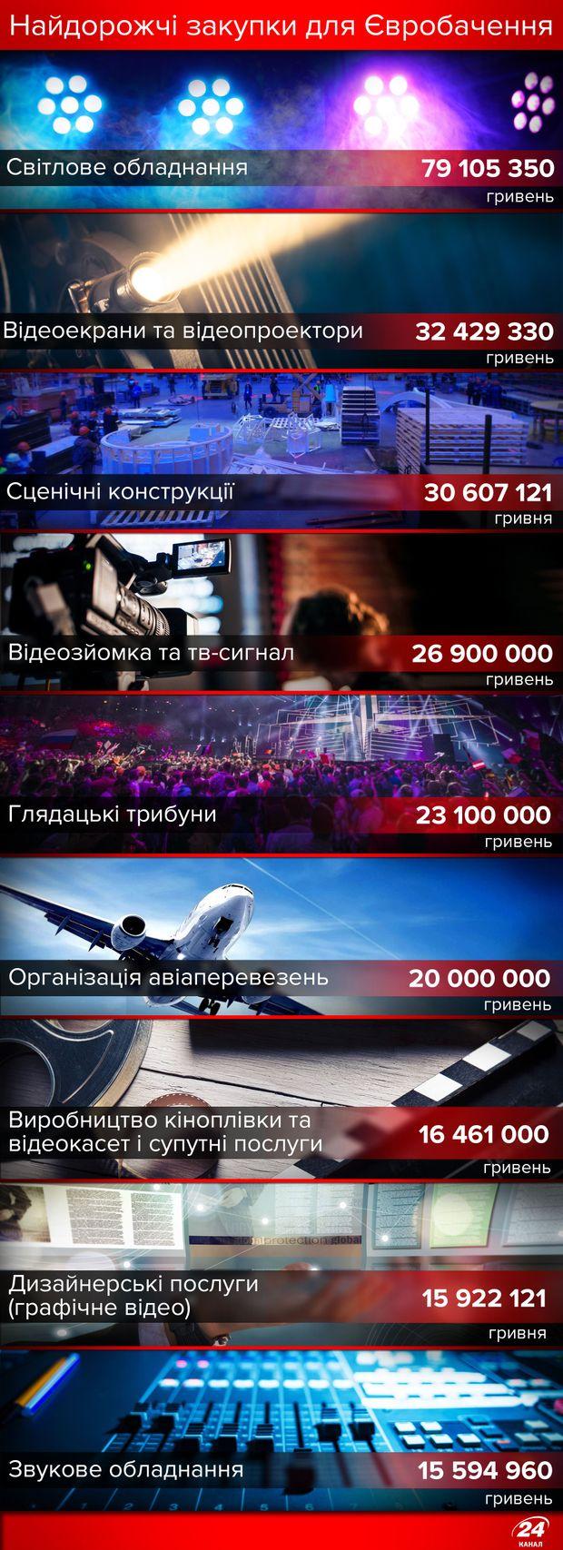 Євробачення-2017: скільки коштувало технічне обладнання