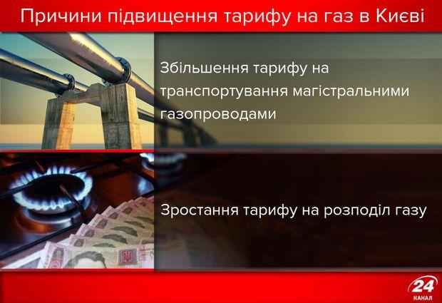 Чому зросли тарифи на газ у Києві