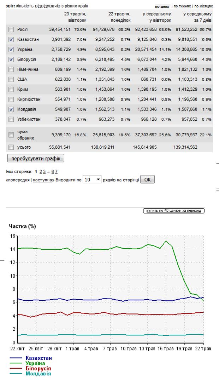 Дані статистики по Рунету