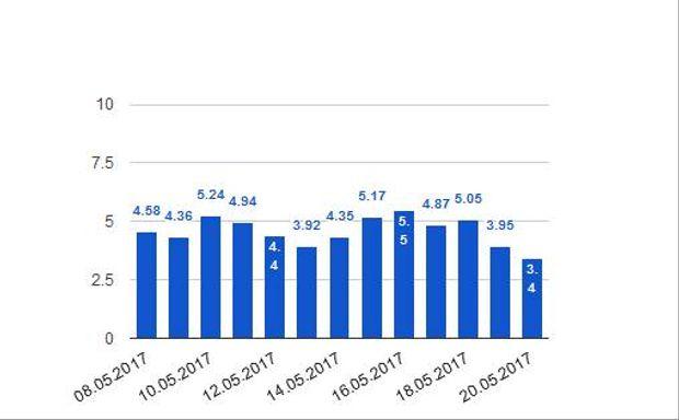 Відвідуваність mail.ru скоротилась на 1,22 мільйона візитів з 4,62 мільйона