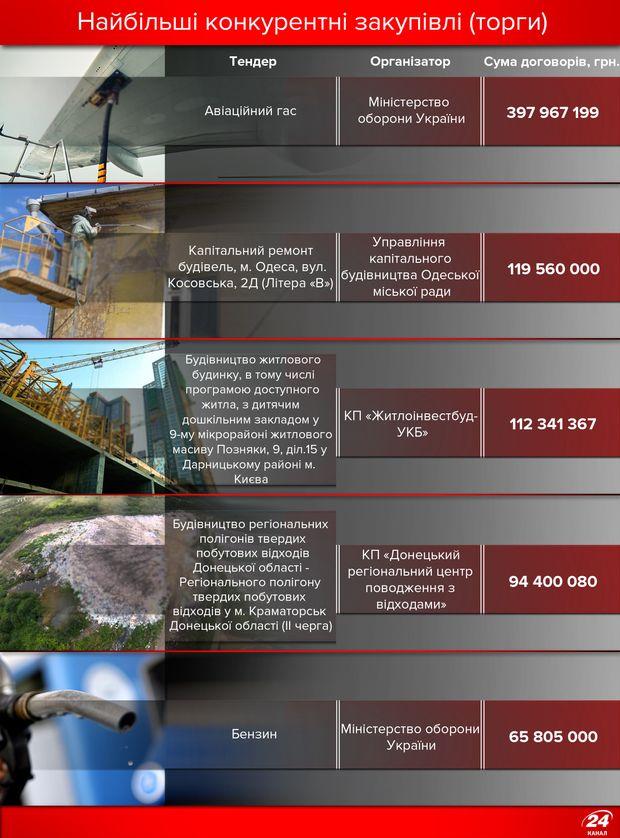Найбільші конкурентні закупівлі в Україні за квітень