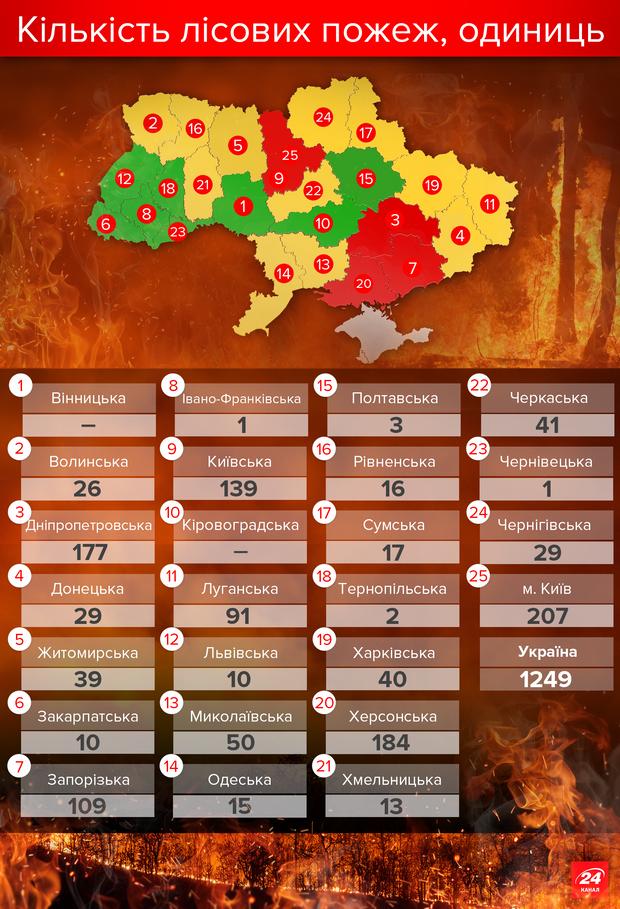 Кількість лісових пожеж в Україні у 2016