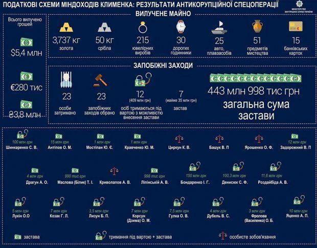 Прежний замглавы Днепропетровской налоговой хотел сбежать спаспортомРФ